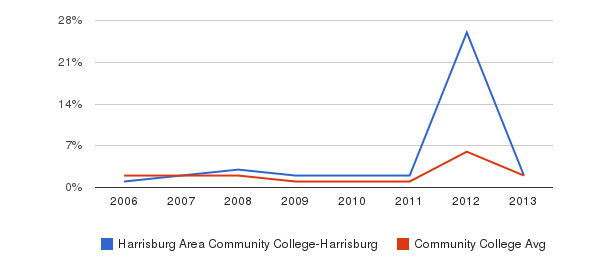Harrisburg Area Community College-Harrisburg non_resident&nbsp(2006-2013)