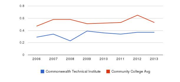 Commonwealth Technical Institute Diversity Score&nbsp(2006-2013)