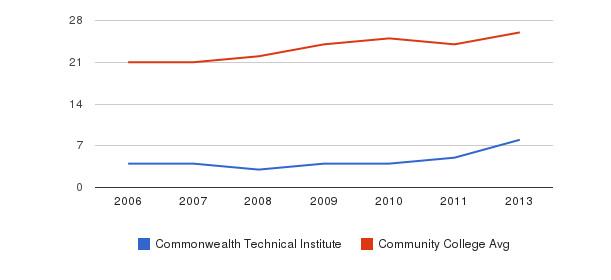 Commonwealth Technical Institute student staff&nbsp(2006-2013)
