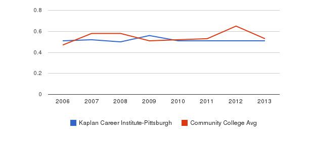 Kaplan Career Institute-Pittsburgh Diversity Score&nbsp(2006-2013)