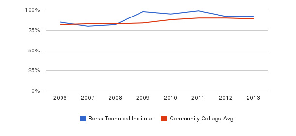 Berks Technical Institute % Students Receiving Some Financial Aid&nbsp(2006-2013)
