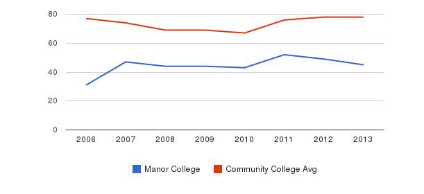 Manor College Percent Admitted&nbsp(2006-2013)