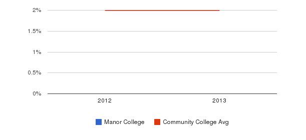 Manor College More&nbsp(2012-2013)