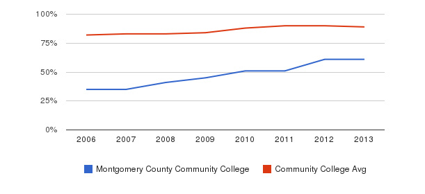 Montgomery County Community College % Students Receiving Some Financial Aid&nbsp(2006-2013)