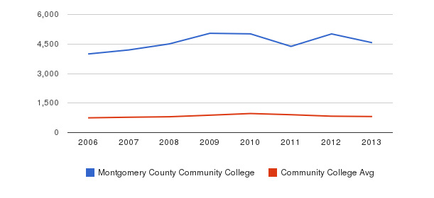Montgomery County Community College Full-Time Students&nbsp(2006-2013)