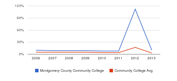 Montgomery County Community College Unknown&nbsp(2006-2013)