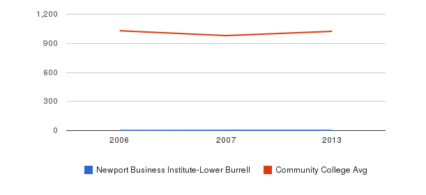 Newport Business Institute-Lower Burrell Part-Time Students&nbsp(2006-2013)