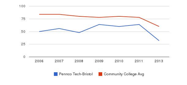 Pennco Tech-Bristol Total Faculty&nbsp(2006-2013)