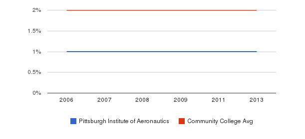 Pittsburgh Institute of Aeronautics Asian&nbsp(2006-2013)