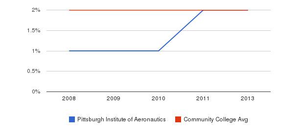 Pittsburgh Institute of Aeronautics More&nbsp(2008-2013)