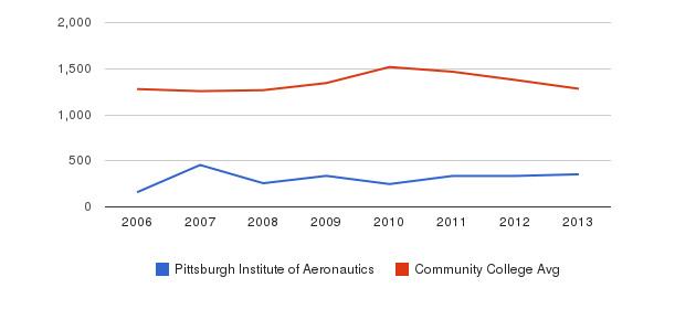 Pittsburgh Institute of Aeronautics Total Enrollment&nbsp(2006-2013)