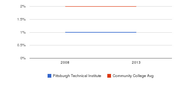 Pittsburgh Technical Institute Asian&nbsp(2008-2013)