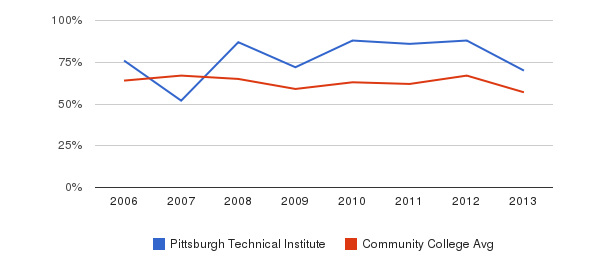 Pittsburgh Technical Institute White&nbsp(2006-2013)