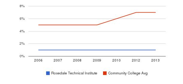 Rosedale Technical Institute Hispanic&nbsp(2006-2013)