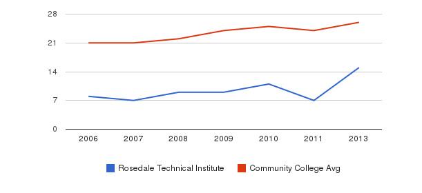 Rosedale Technical Institute student staff&nbsp(2006-2013)