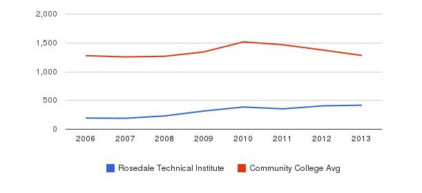 Rosedale Technical Institute Total Enrollment&nbsp(2006-2013)