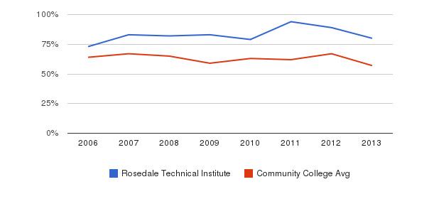 Rosedale Technical Institute White&nbsp(2006-2013)