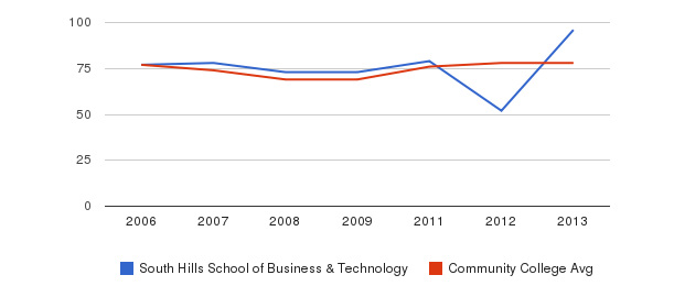 South Hills School of Business & Technology Percent Admitted&nbsp(2006-2013)