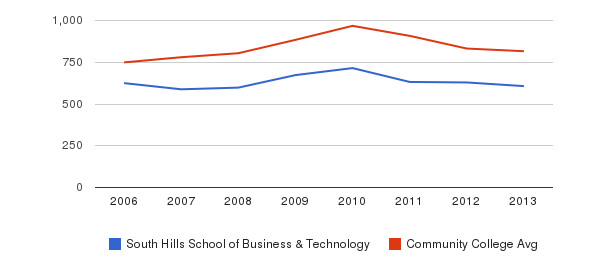 South Hills School of Business & Technology Full-Time Students&nbsp(2006-2013)