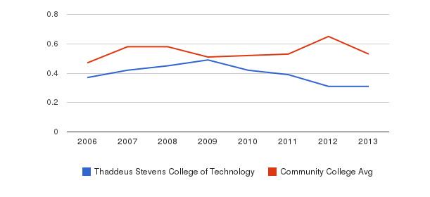 Thaddeus Stevens College of Technology Diversity Score&nbsp(2006-2013)