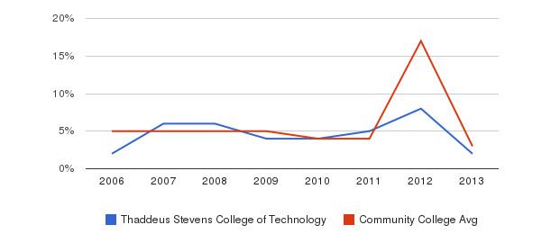 Thaddeus Stevens College of Technology Unknown&nbsp(2006-2013)