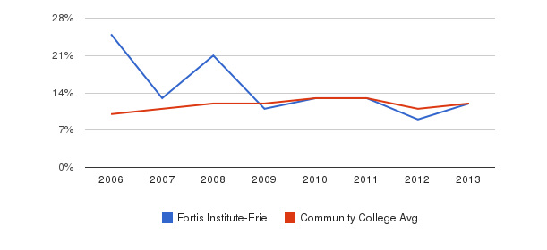 Fortis Institute-Erie Black&nbsp(2006-2013)