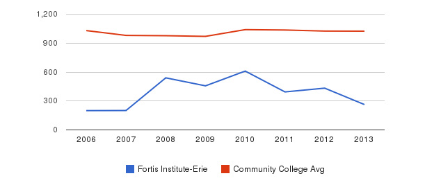 Fortis Institute-Erie Part-Time Students&nbsp(2006-2013)