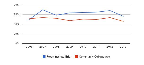 Fortis Institute-Erie White&nbsp(2006-2013)