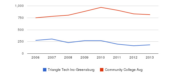 Triangle Tech Inc-Greensburg Full-Time Students&nbsp(2006-2013)