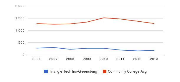 Triangle Tech Inc-Greensburg Total Enrollment&nbsp(2006-2013)