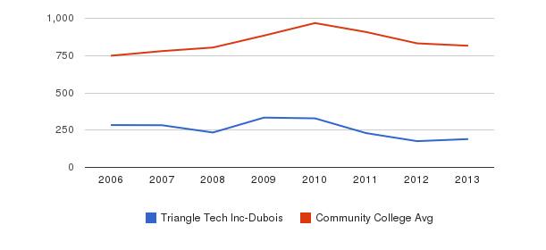Triangle Tech Inc-Dubois Full-Time Students&nbsp(2006-2013)