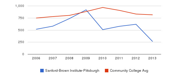 Sanford-Brown Institute-Pittsburgh Full-Time Students&nbsp(2006-2013)