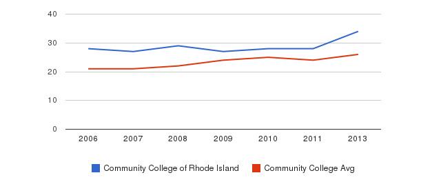 Community College of Rhode Island student staff&nbsp(2006-2013)
