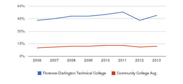 Florence-Darlington Technical College Black&nbsp(2006-2013)