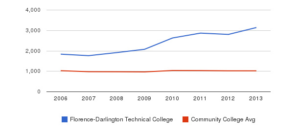 Florence-Darlington Technical College Part-Time Students&nbsp(2006-2013)