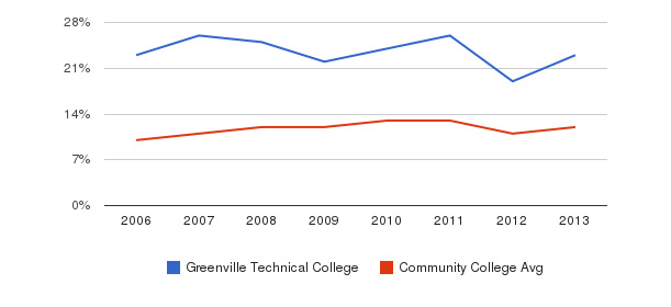 Greenville Technical College Black&nbsp(2006-2013)