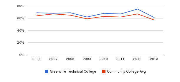 Greenville Technical College White&nbsp(2006-2013)