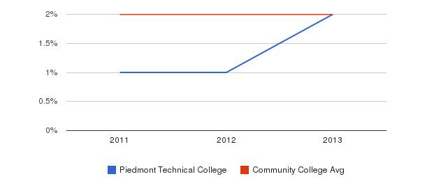Piedmont Technical College More&nbsp(2011-2013)
