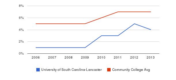University of South Carolina-Lancaster Hispanic&nbsp(2006-2013)