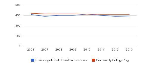 University of South Carolina-Lancaster sat reading&nbsp(2006-2013)