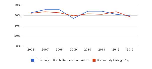 University of South Carolina-Lancaster White&nbsp(2006-2013)