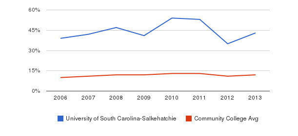 University of South Carolina-Salkehatchie Black&nbsp(2006-2013)