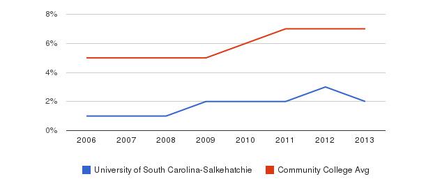 University of South Carolina-Salkehatchie Hispanic&nbsp(2006-2013)