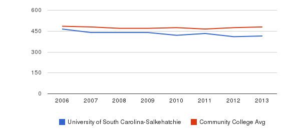 University of South Carolina-Salkehatchie sat math&nbsp(2006-2013)