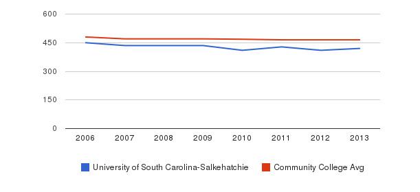 University of South Carolina-Salkehatchie sat reading&nbsp(2006-2013)