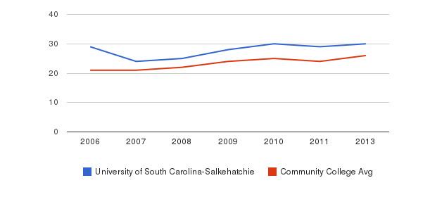 University of South Carolina-Salkehatchie student staff&nbsp(2006-2013)
