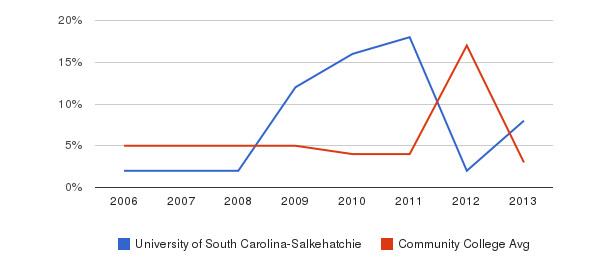 University of South Carolina-Salkehatchie Unknown&nbsp(2006-2013)