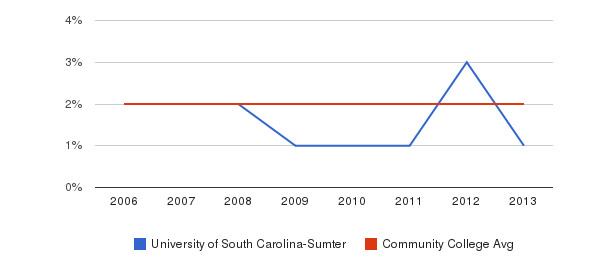 University of South Carolina-Sumter Asian&nbsp(2006-2013)