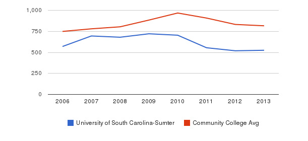 University of South Carolina-Sumter Full-Time Students&nbsp(2006-2013)