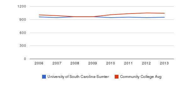 University of South Carolina-Sumter sat total&nbsp(2006-2013)